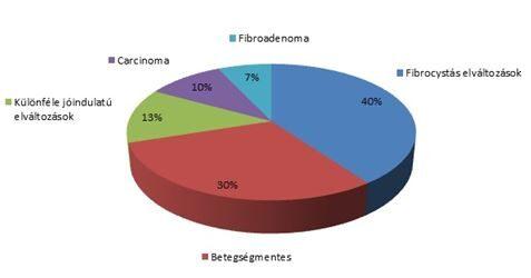 intraductalis papilloma típusok vélemények a helminthox féregtablettákról