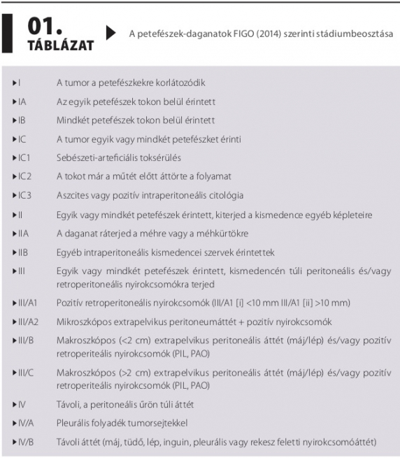 petefészekrák-irányelvek 2020