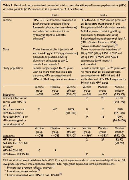 HPV megelõzõ oltóanyaggal kapcsolatos klinikai tesztek | Eurocytology