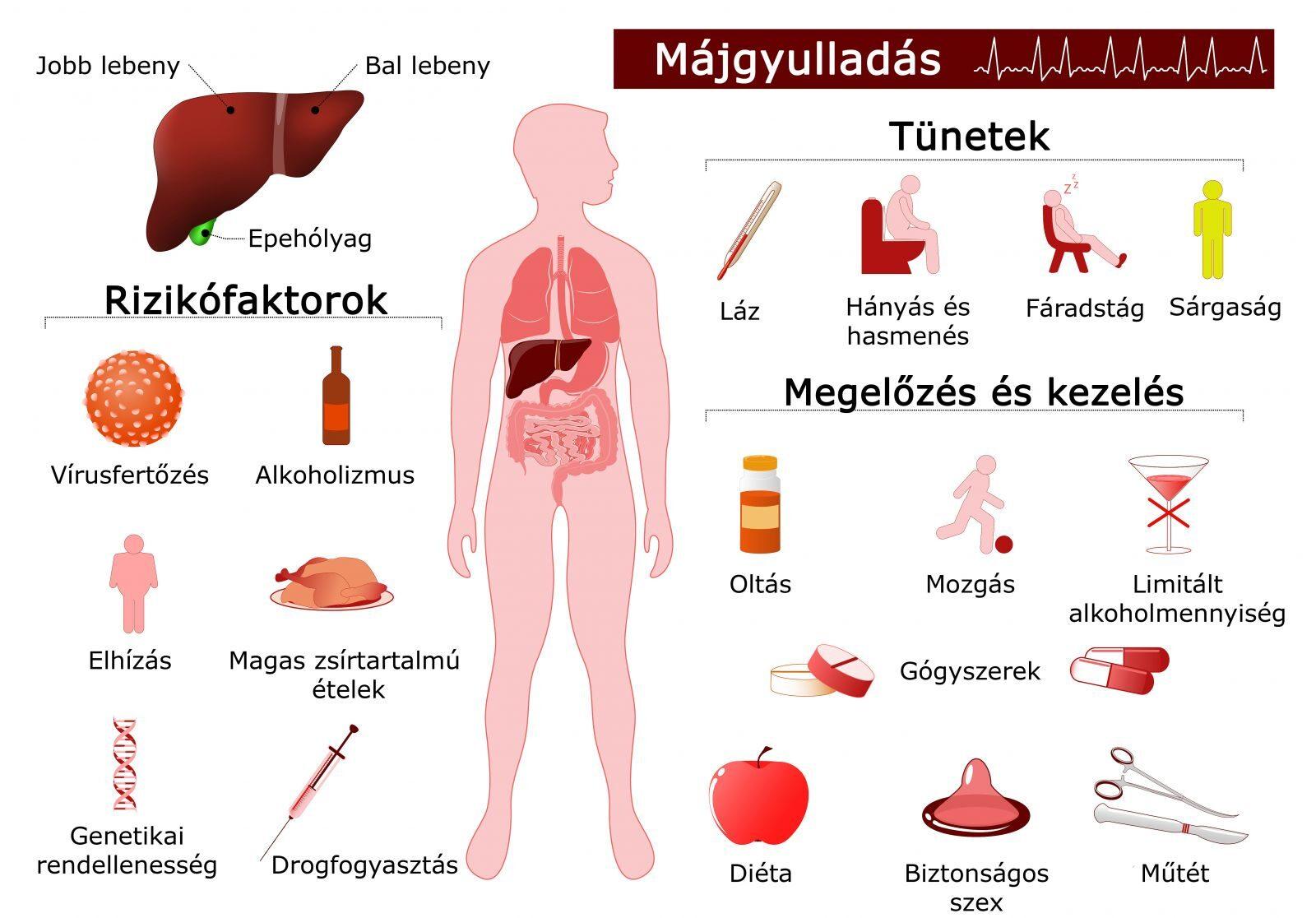 lamblii felnőttkori tünetek