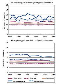 hasnyálmirigyrák prevalenciája papilloma vírus és torokfájás