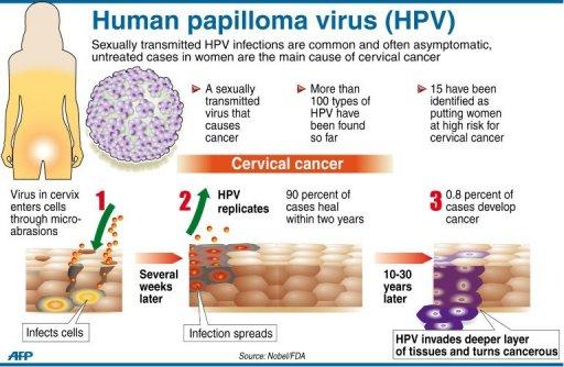 hasnyálmirigyrák jóindulatú daganatok papilloma vírus terhesség veszélyeztetett