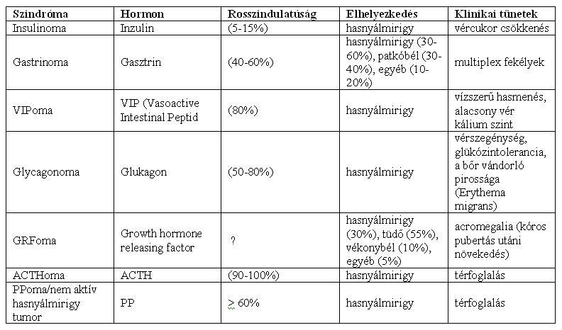 A neuroendokrin hasnyálmirigy tumorok klinikai jellemzői